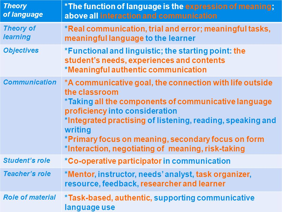 *Functional and linguistic; the starting point: the