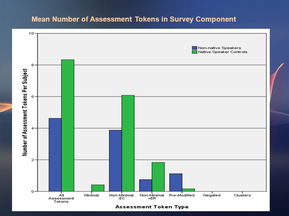 Mean Number of Assessment Tokens in Survey Component