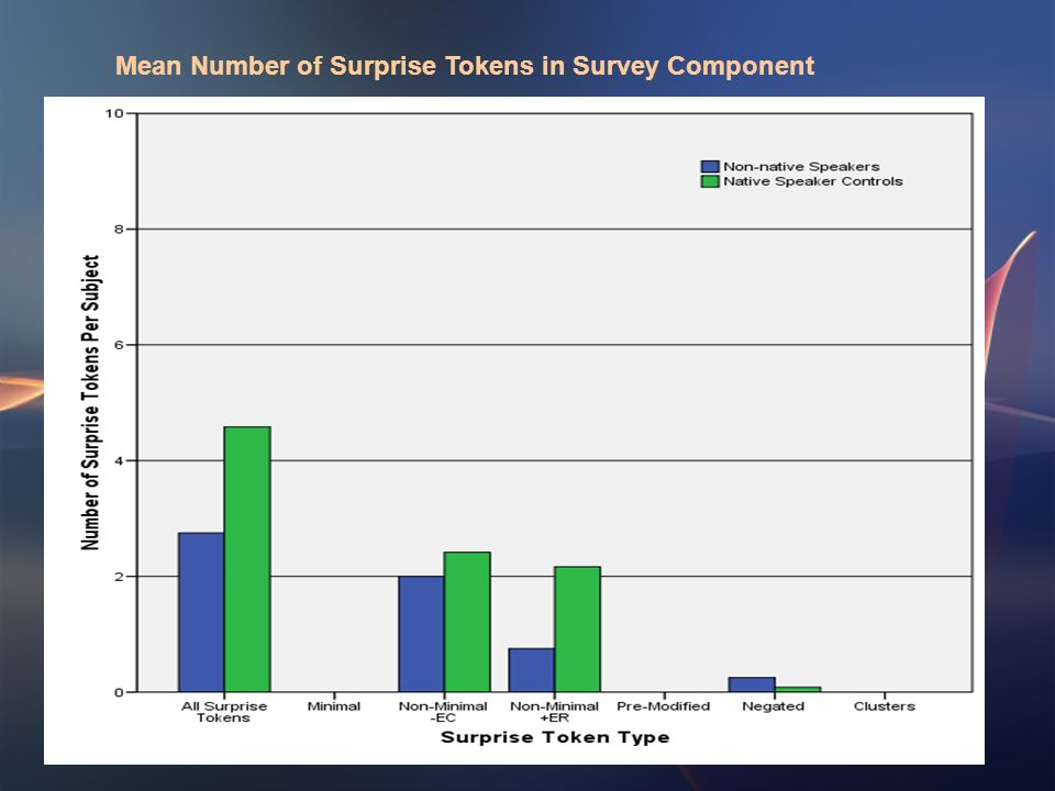 Mean Number of Surprise Tokens in Survey Component