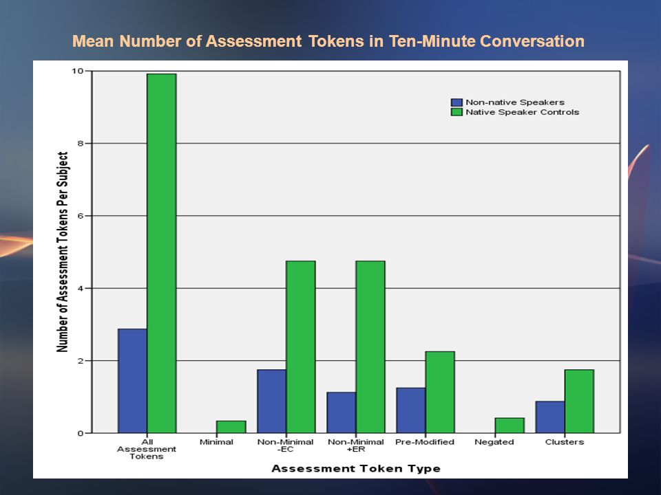 Mean Number of Assessment Tokens in Ten-Minute Conversation