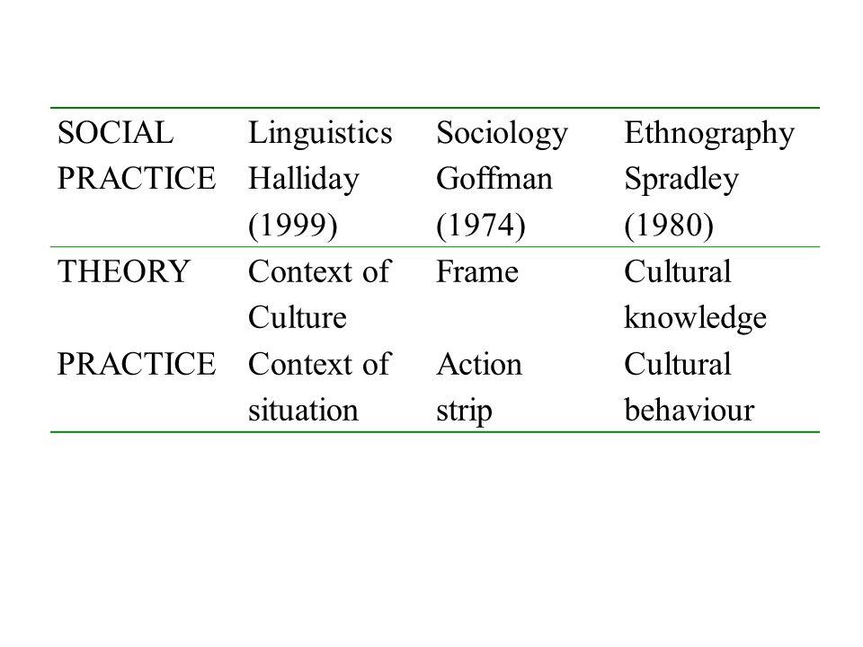 SOCIAL PRACTICE. Linguistics. Halliday. (1999) Sociology. Goffman. (1974) Ethnography. Spradley.
