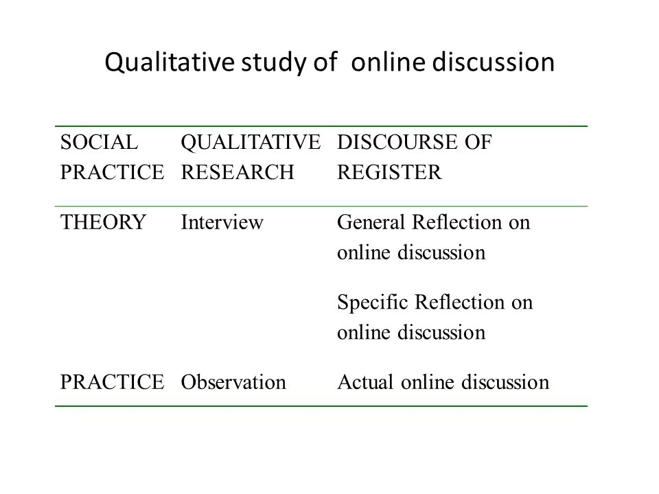 Qualitative study of online discussion