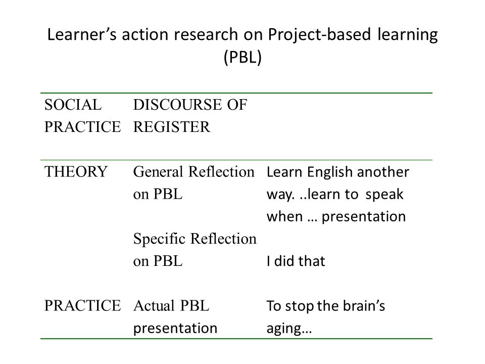 Learner's action research on Project-based learning (PBL)