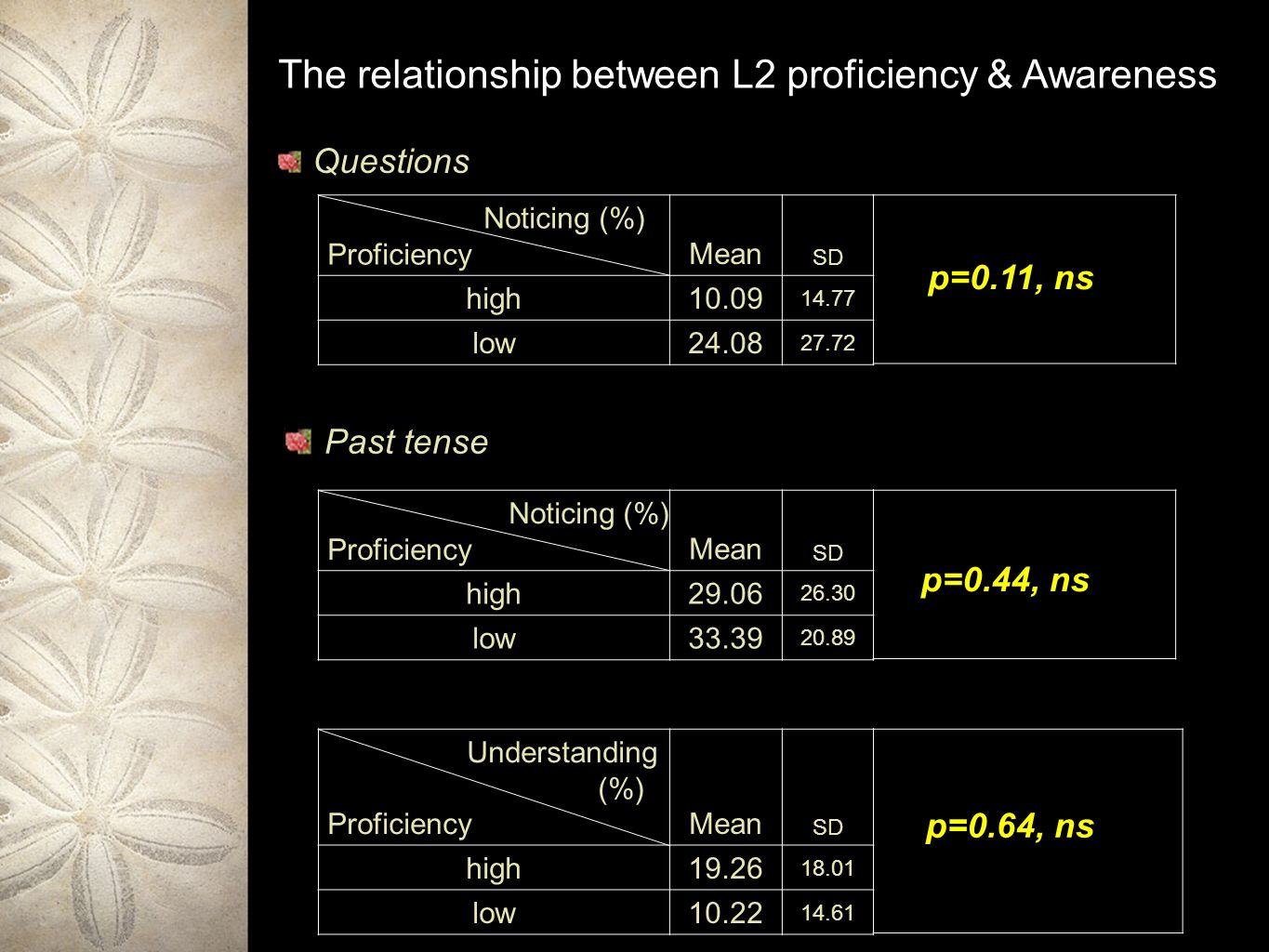 Past tense The relationship between L2 proficiency & Awareness