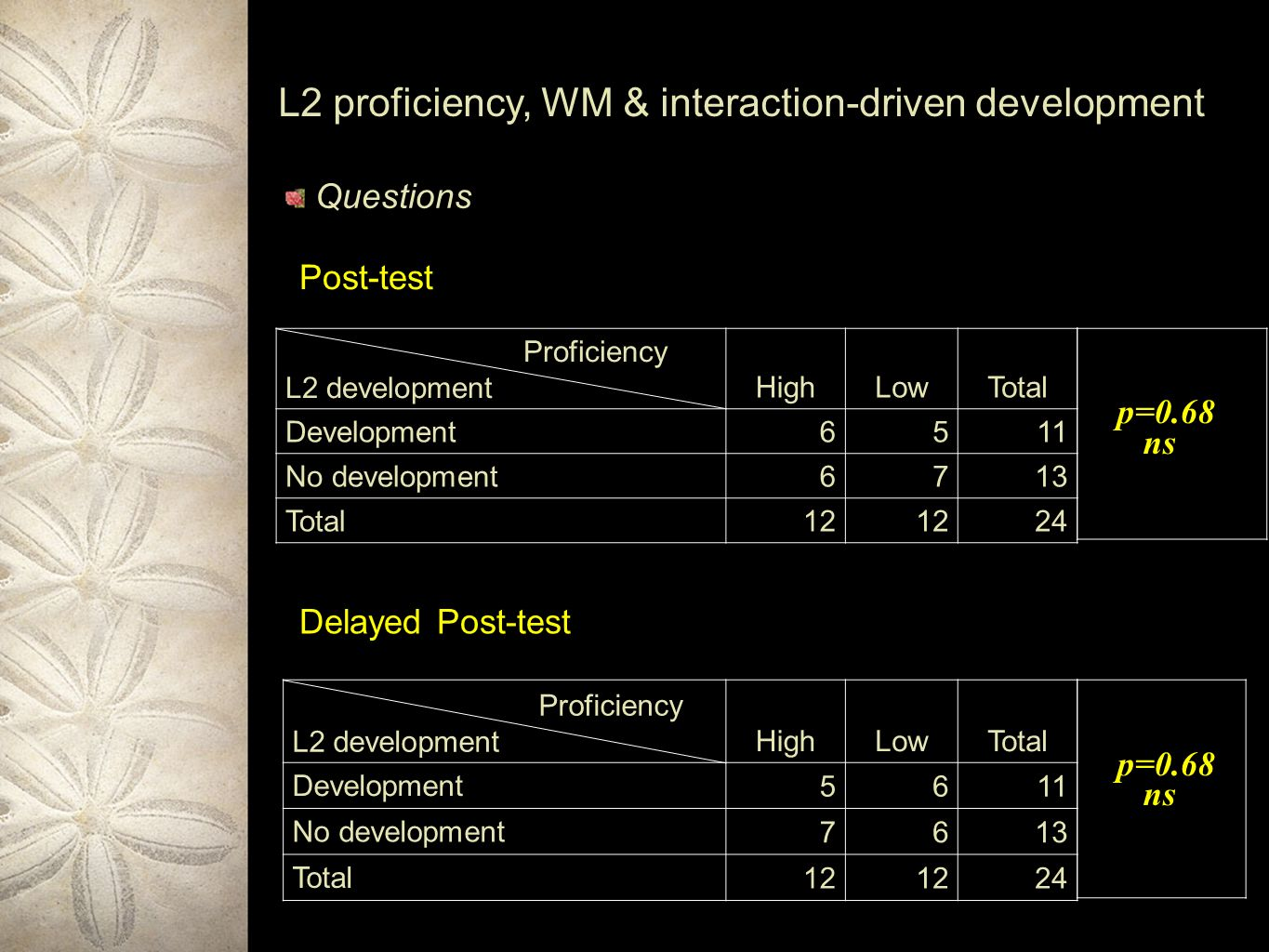 L2 proficiency, WM & interaction-driven development