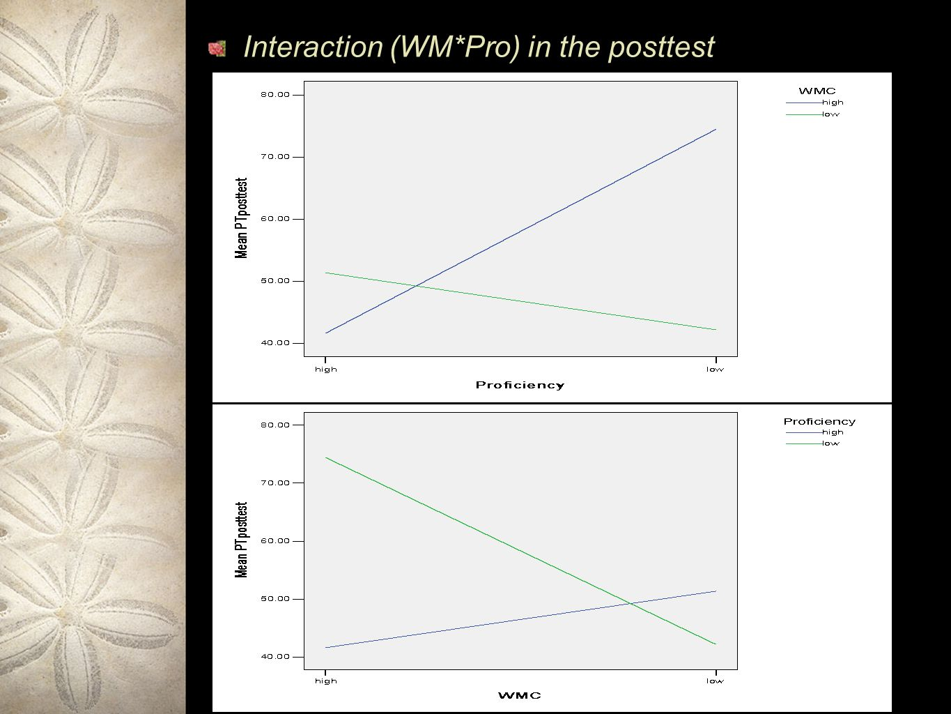 Interaction (WM*Pro) in the posttest