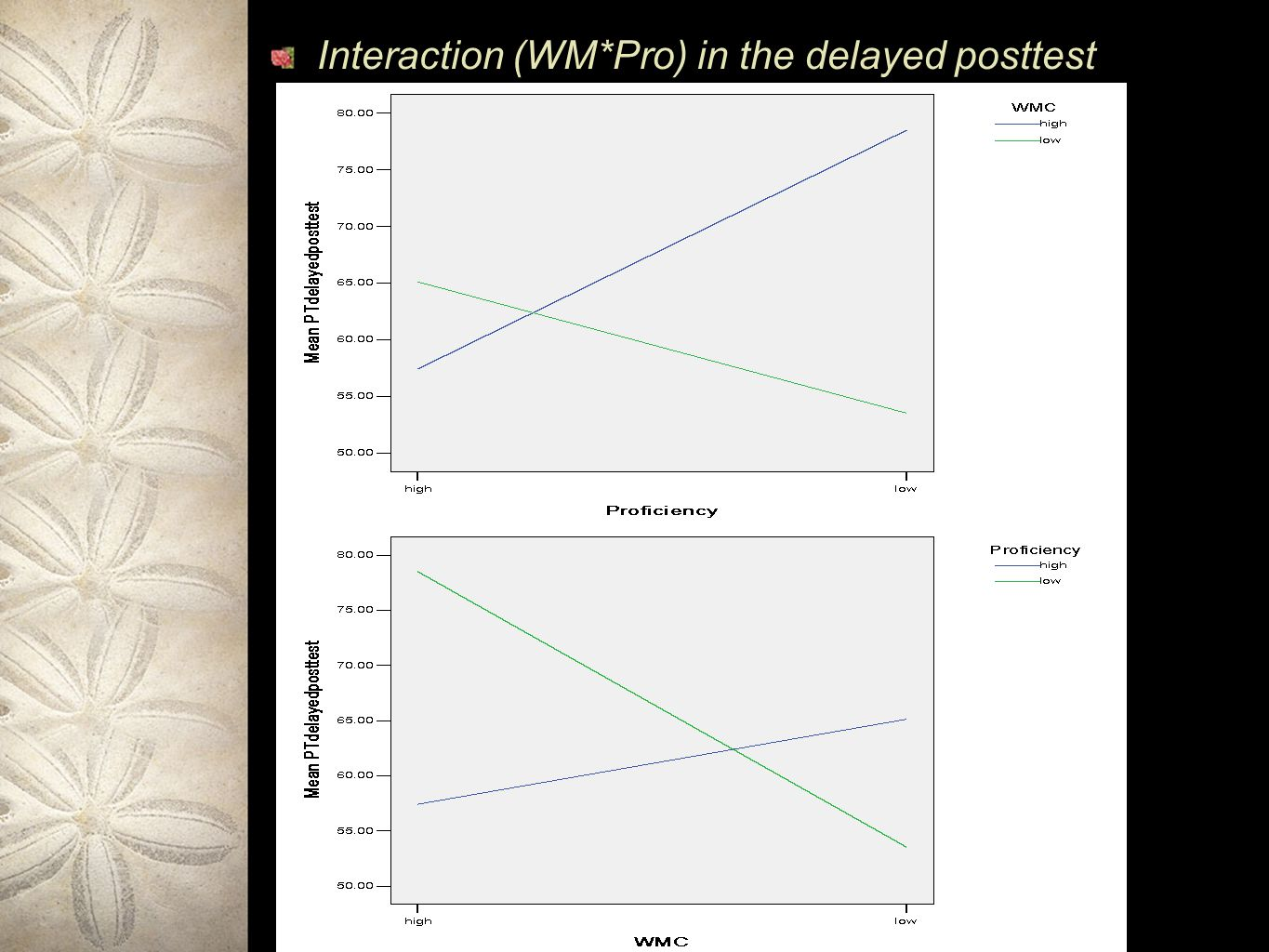 Interaction (WM*Pro) in the delayed posttest