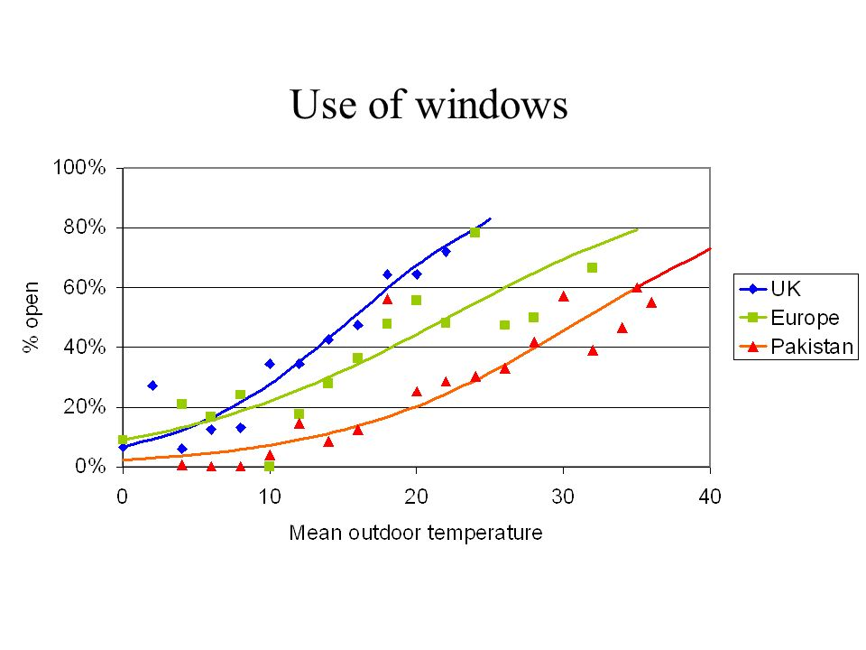 Use of windows