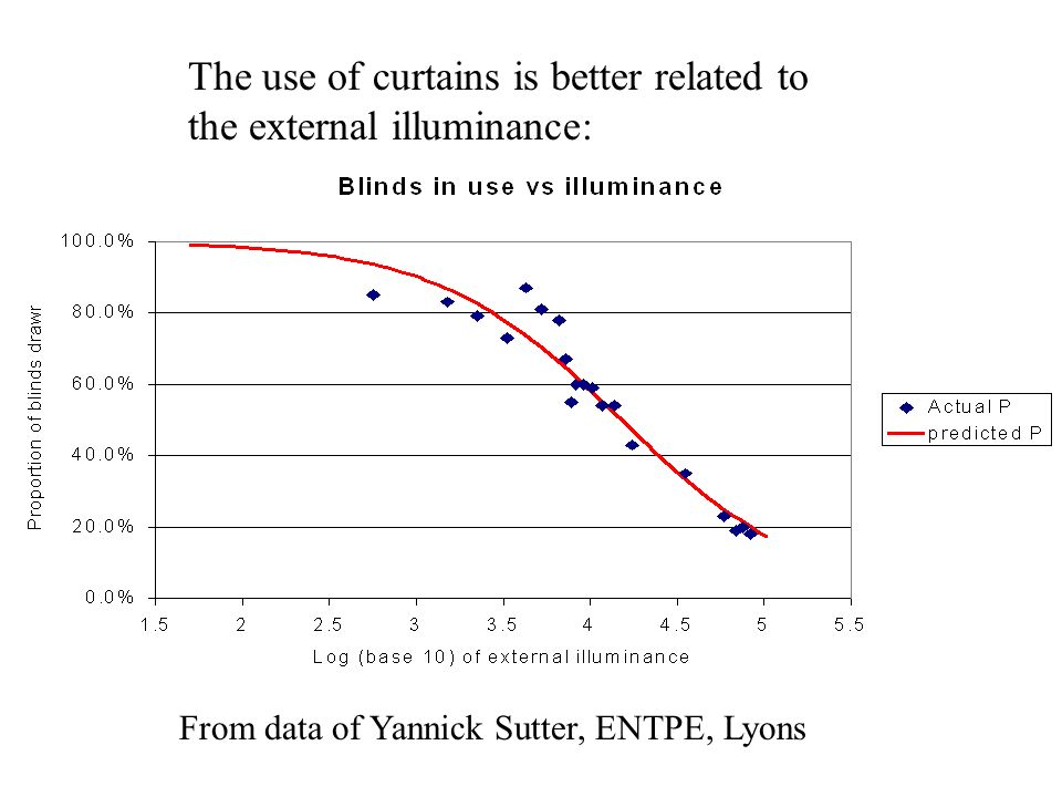 The use of curtains is better related to the external illuminance: