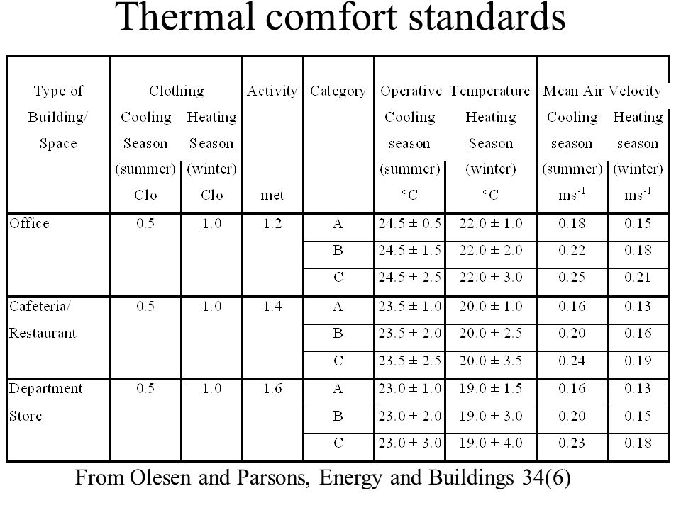 Thermal comfort standards