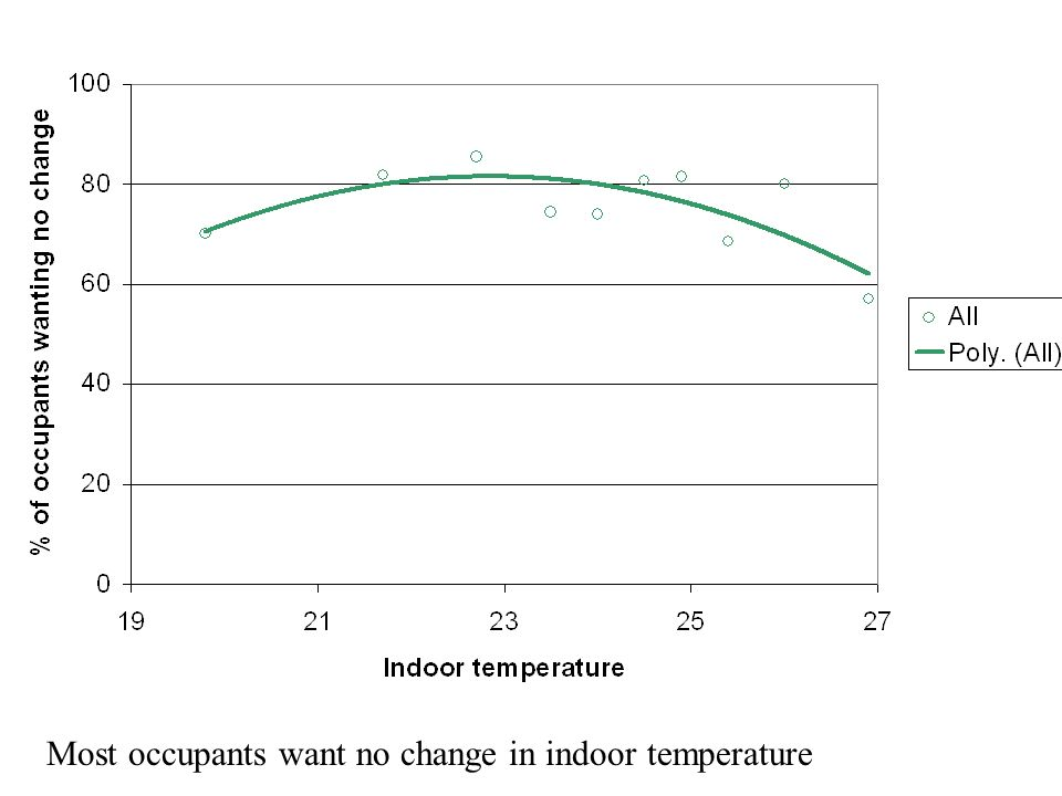 Most occupants want no change in indoor temperature