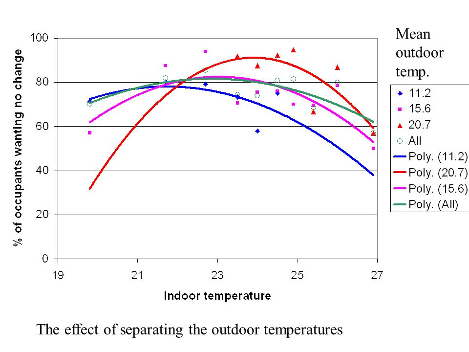 Mean outdoor temp. The effect of separating the outdoor temperatures