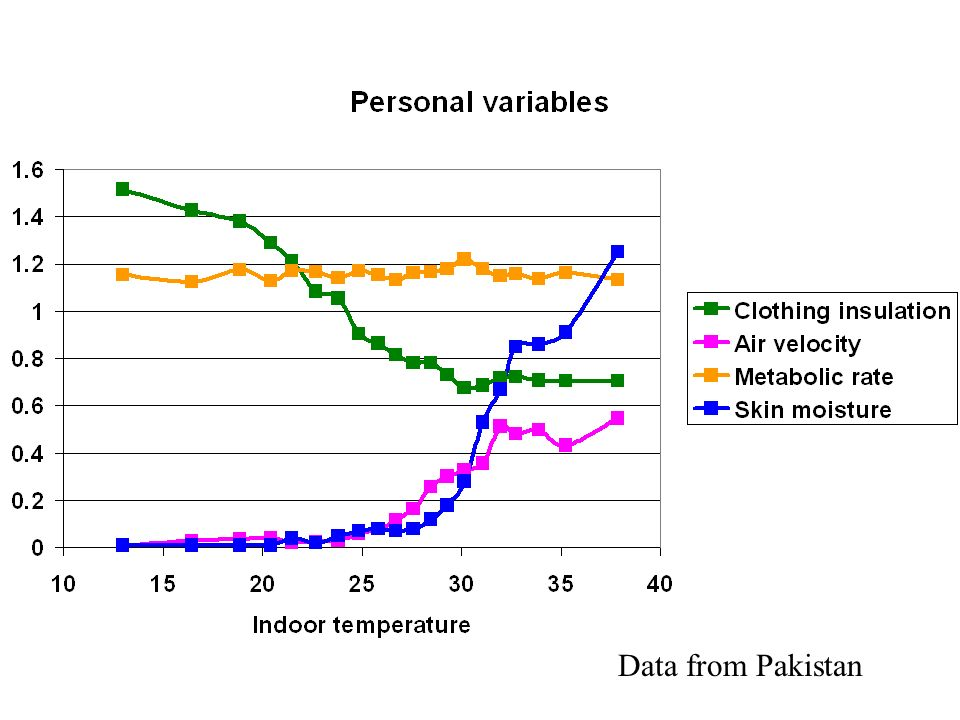 Data from Pakistan