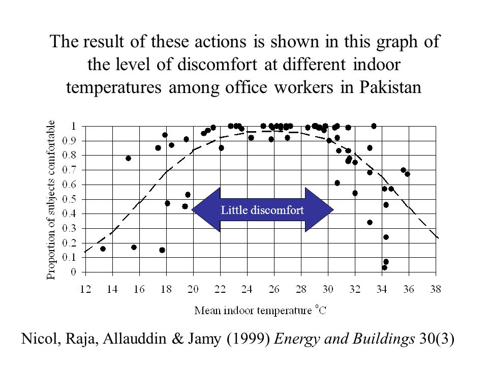 The result of these actions is shown in this graph of the level of discomfort at different indoor temperatures among office workers in Pakistan