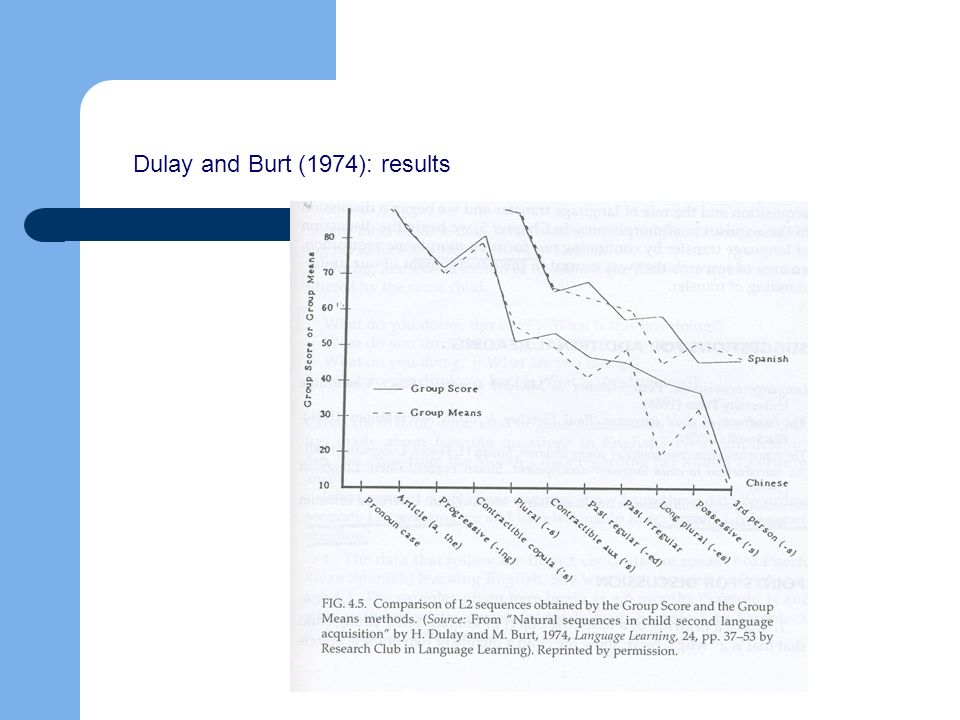 Dulay and Burt (1974): results