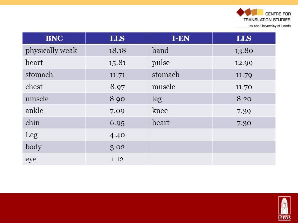 BNC LLS I-EN physically weak 18.18 hand 13.80 heart 15.81 pulse 12.99