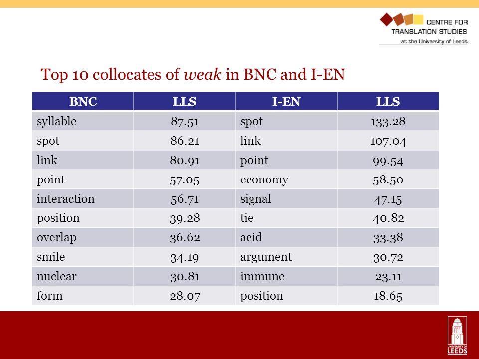 Top 10 collocates of weak in BNC and I-EN