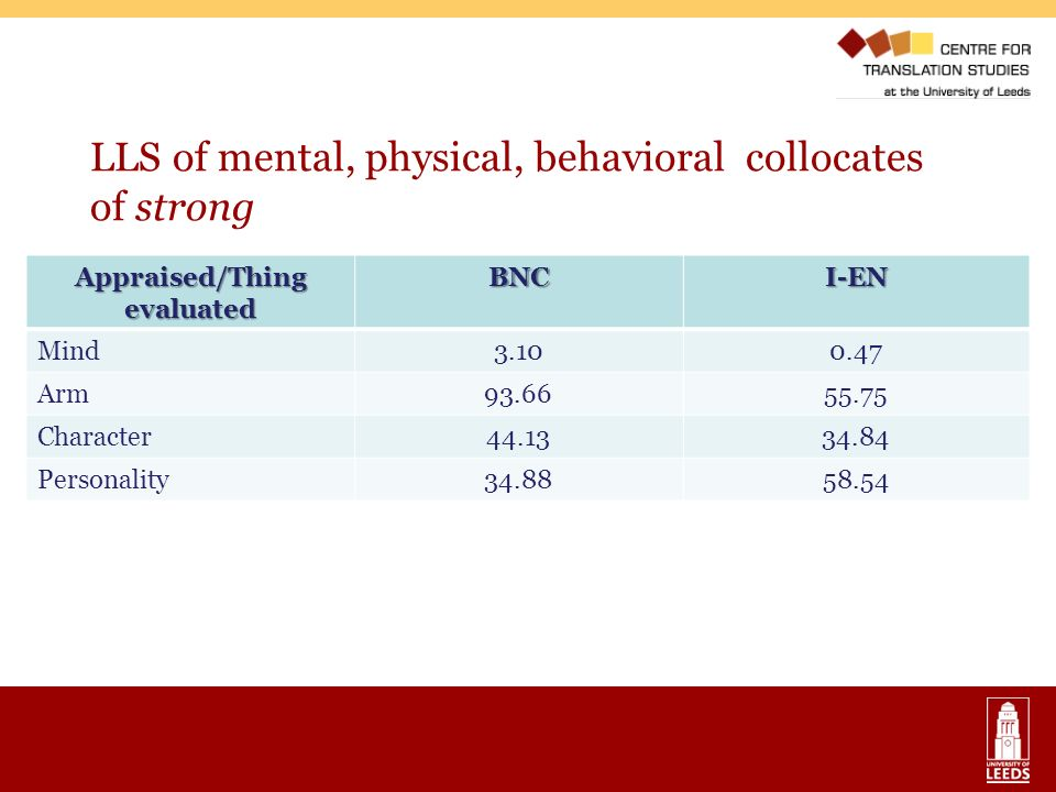 LLS of mental, physical, behavioral collocates of strong