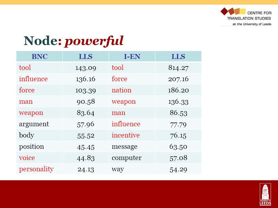 Node: powerful BNC LLS I-EN tool 143.09 814.27 influence 136.16 force