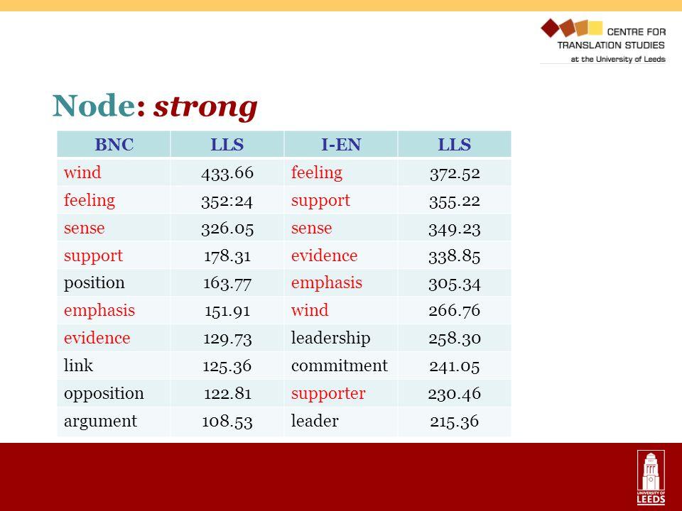 Node: strong BNC LLS I-EN wind 433.66 feeling 372.52 352:24 support