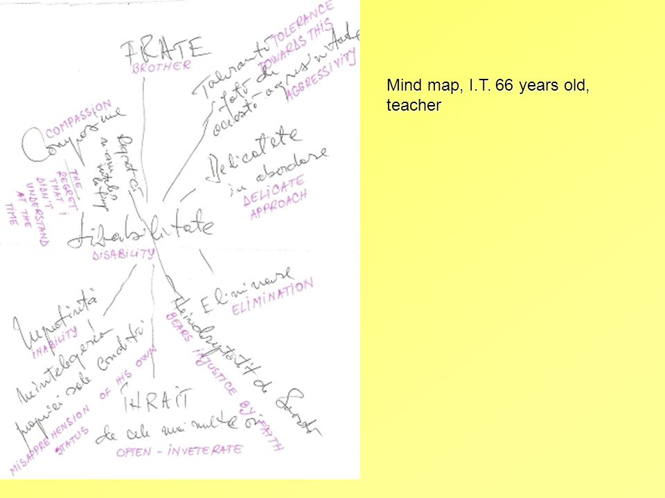 Mind map, I.T. 66 years old, teacher