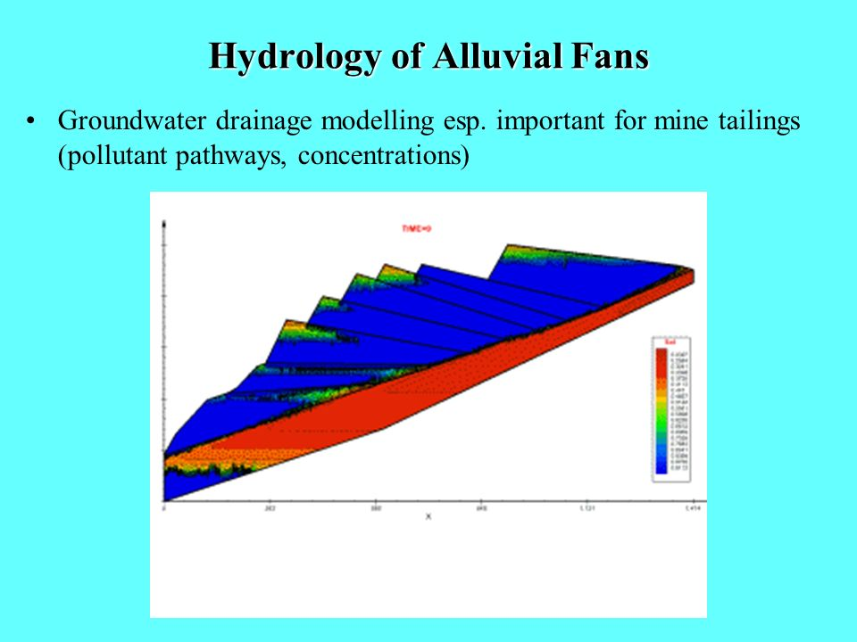 Hydrology of Alluvial Fans