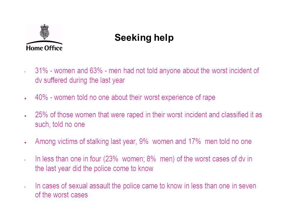 Seeking help 31% - women and 63% - men had not told anyone about the worst incident of dv suffered during the last year.