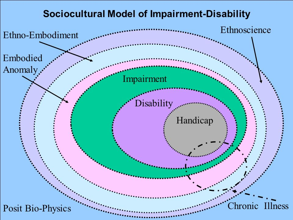 Sociocultural Model of Impairment-Disability