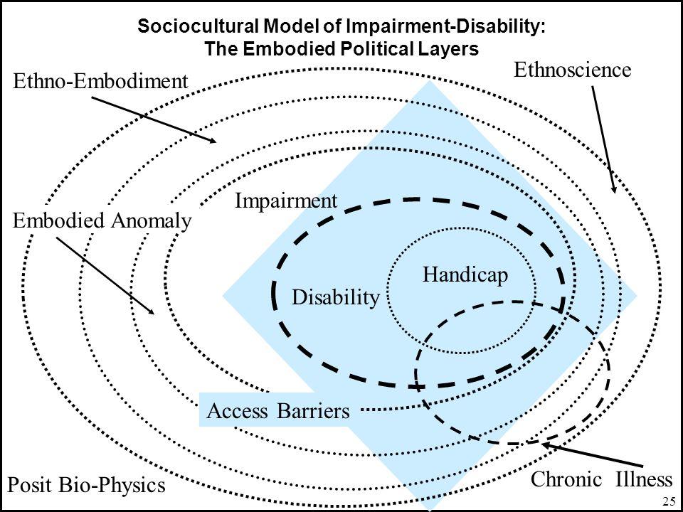 Ethnoscience Ethno-Embodiment Impairment Embodied Anomaly Handicap