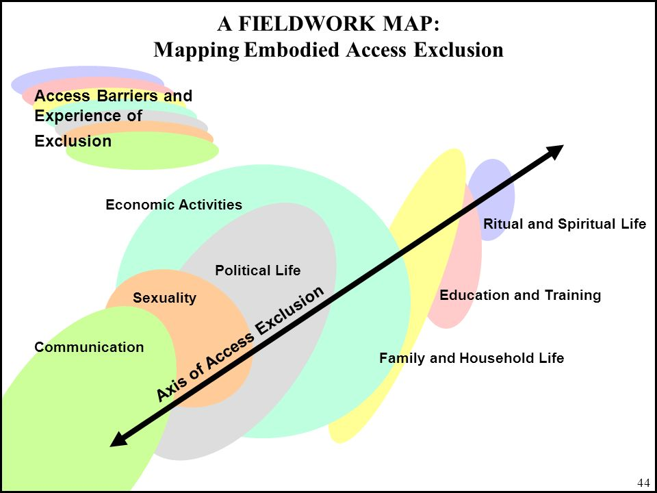 A FIELDWORK MAP: Mapping Embodied Access Exclusion