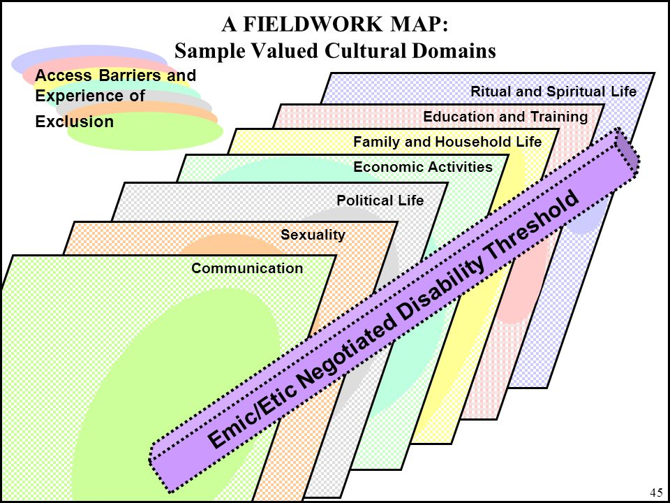 A FIELDWORK MAP: Sample Valued Cultural Domains