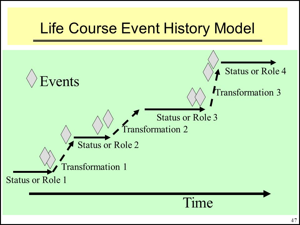 Life Course Event History Model