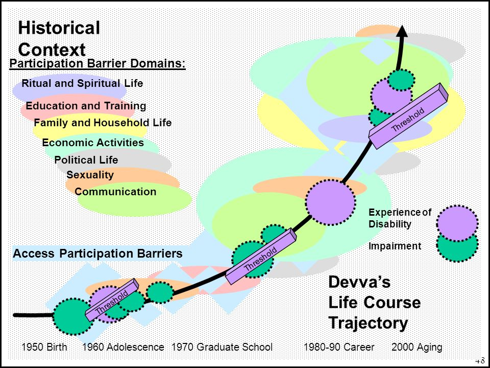 Historical Context Devva's Life Course Trajectory