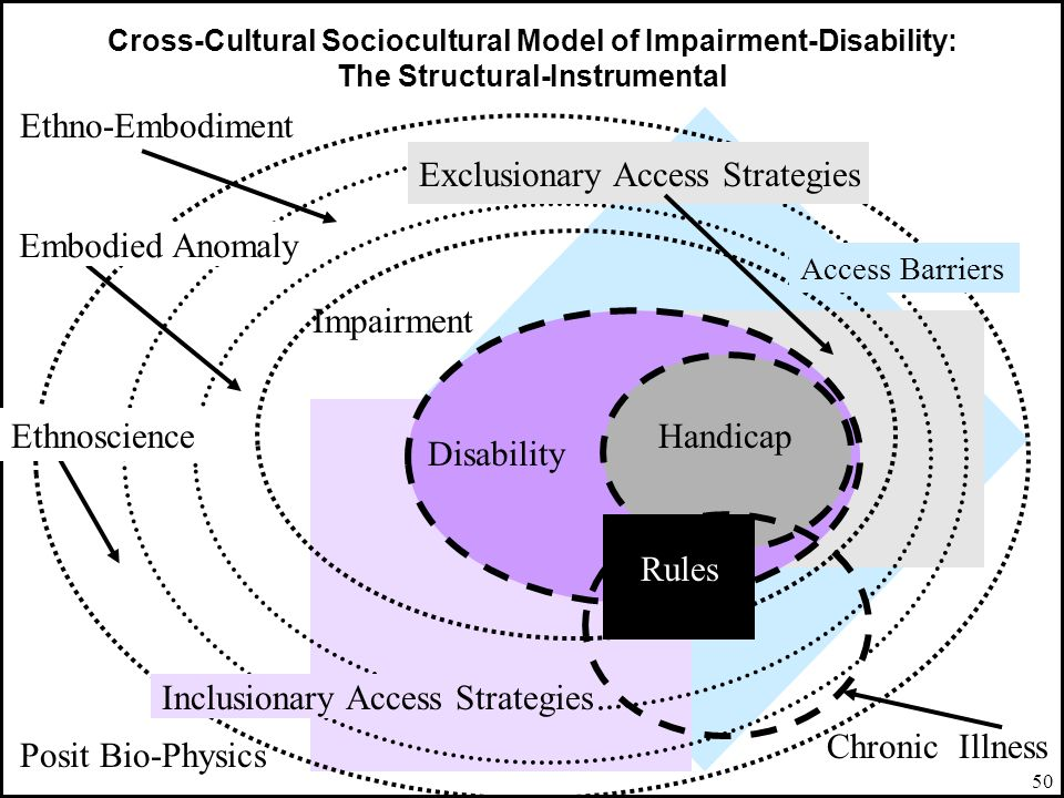 Exclusionary Access Strategies