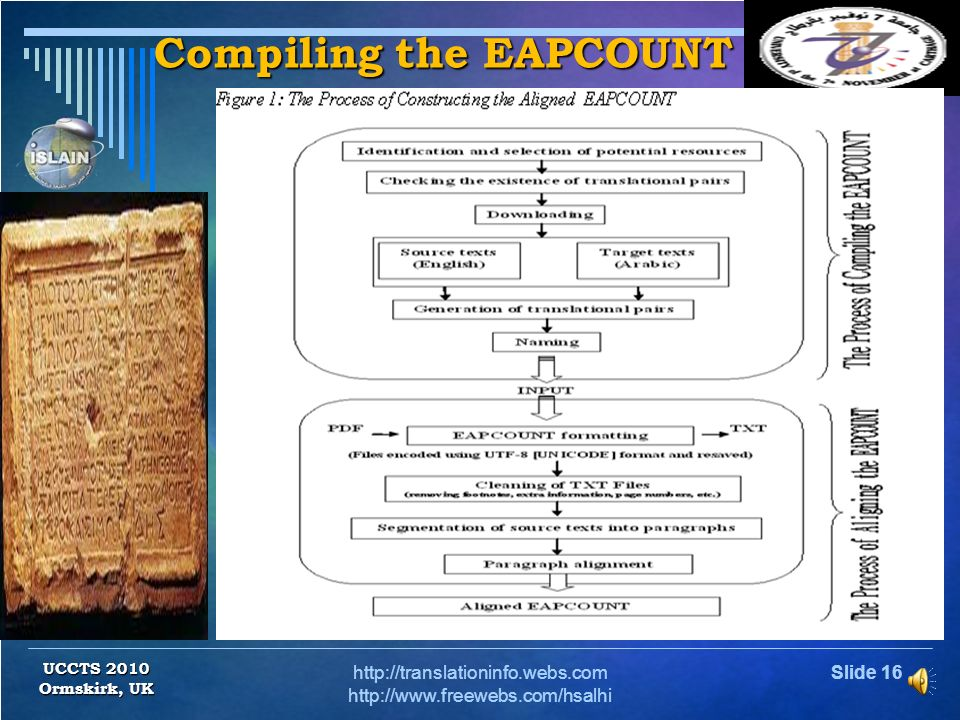 Compiling the EAPCOUNT