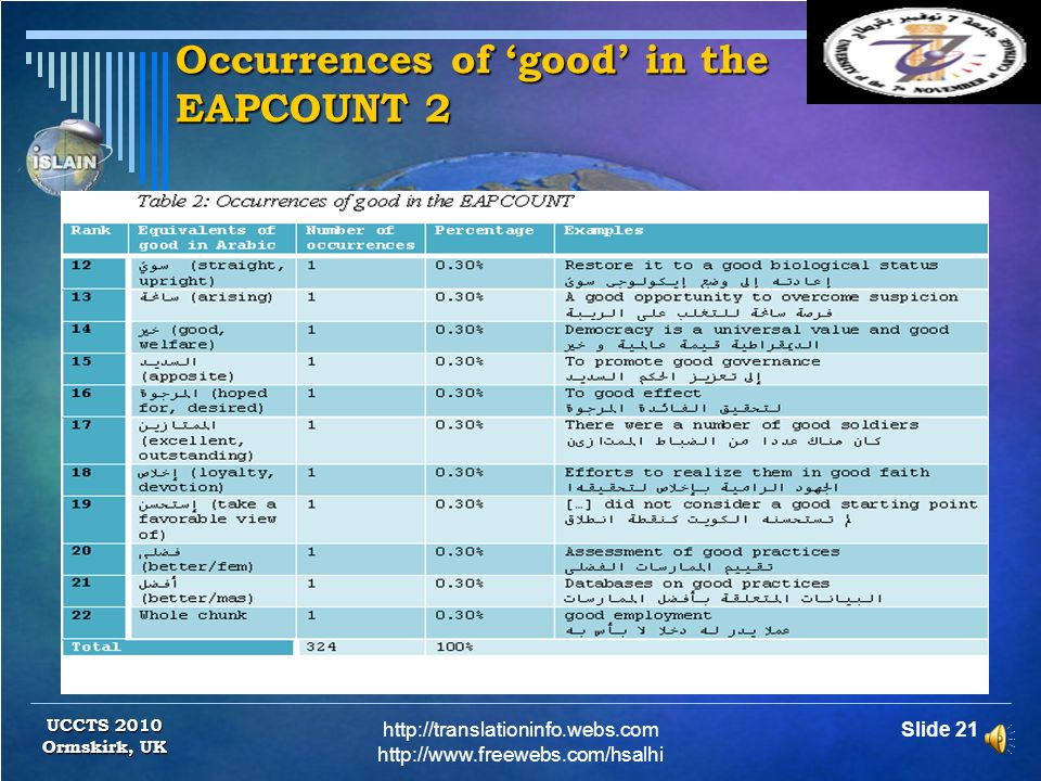 Occurrences of 'good' in the EAPCOUNT 2