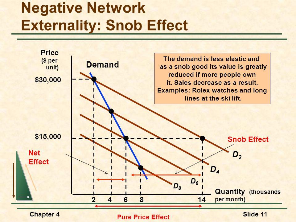 Negative Network Externality: Snob Effect