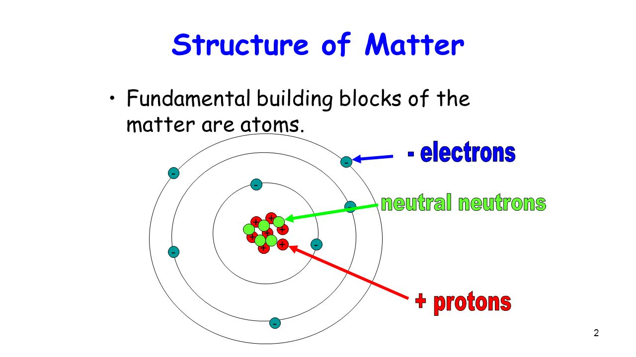 Electrical Charges And Coulomb S Law Ppt Video Online