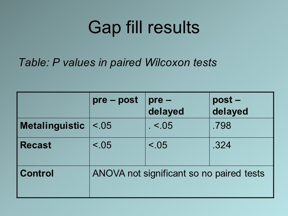 Gap fill results Table: P values in paired Wilcoxon tests pre – post