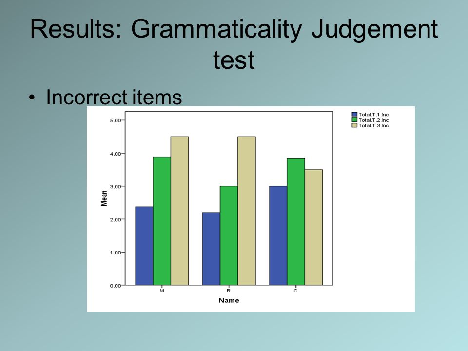 Results: Grammaticality Judgement test