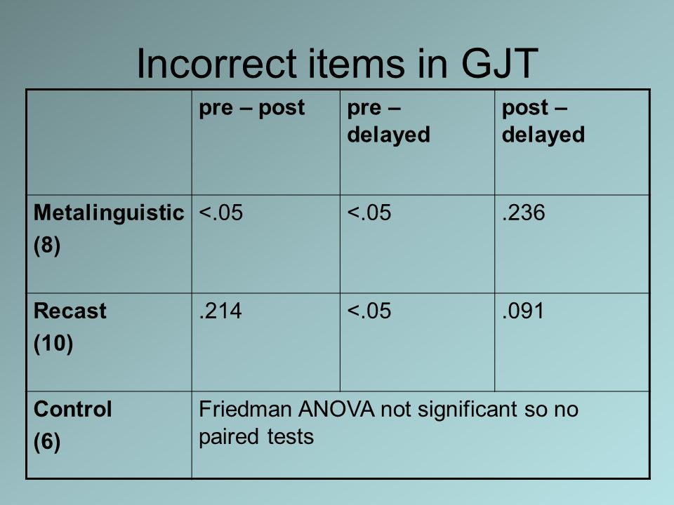 Incorrect items in GJT pre – post pre – delayed post – delayed