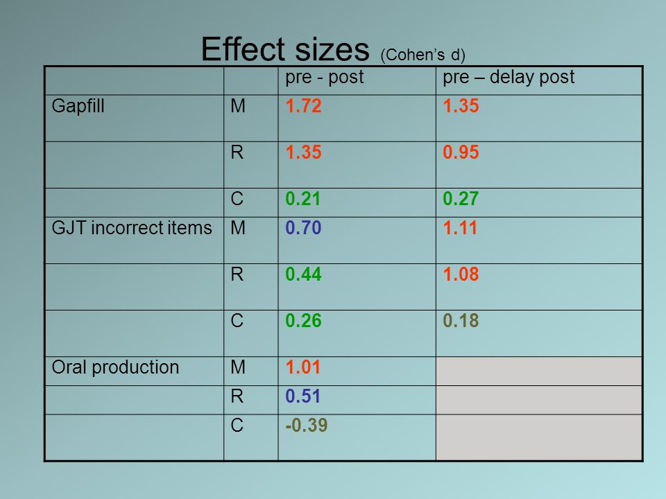 Effect sizes (Cohen's d)