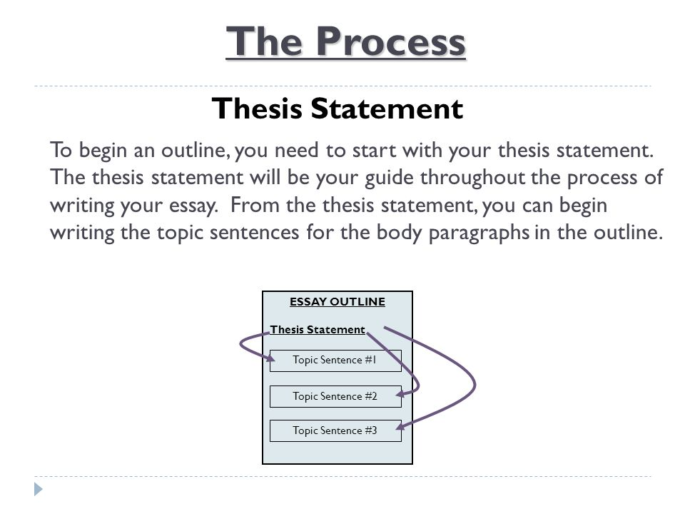 Com176 outline and thesis statement