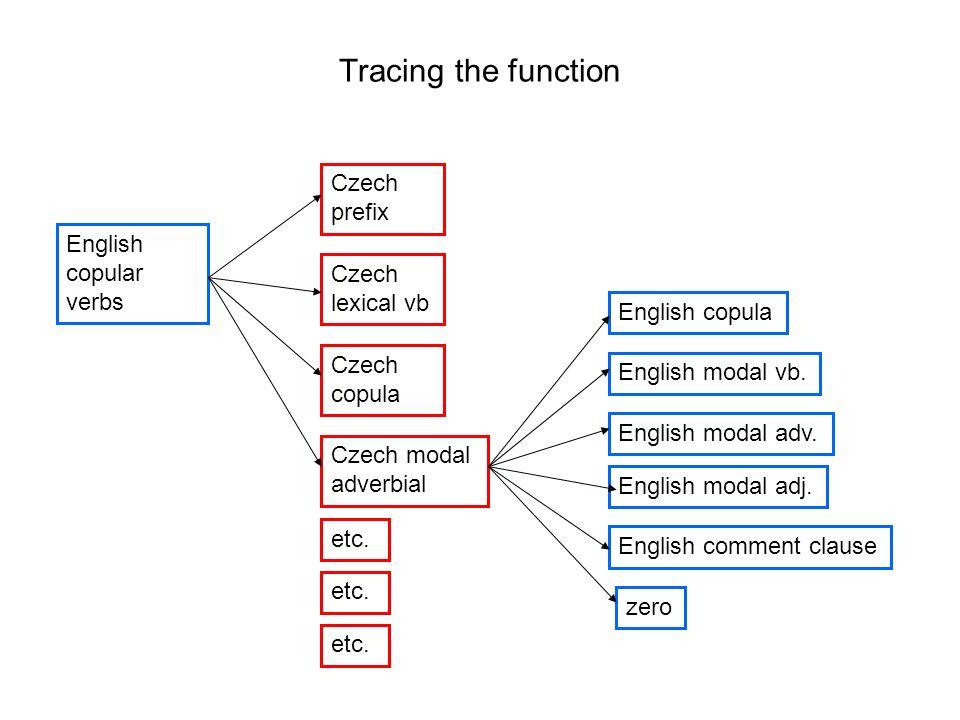 Tracing the function Czech prefix English copular verbs