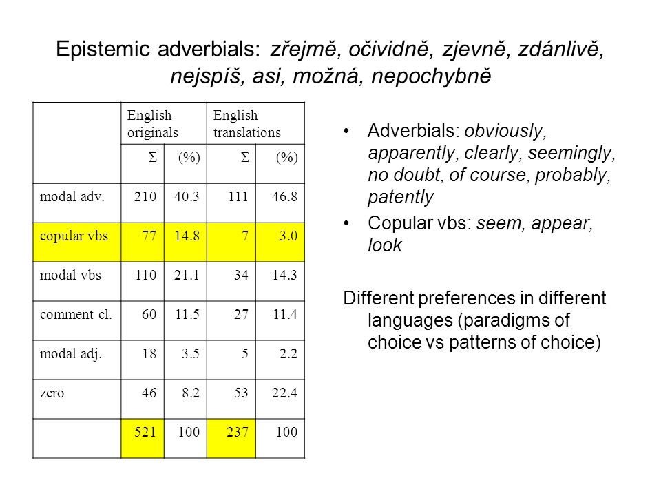 Epistemic adverbials: zřejmě, očividně, zjevně, zdánlivě, nejspíš, asi, možná, nepochybně