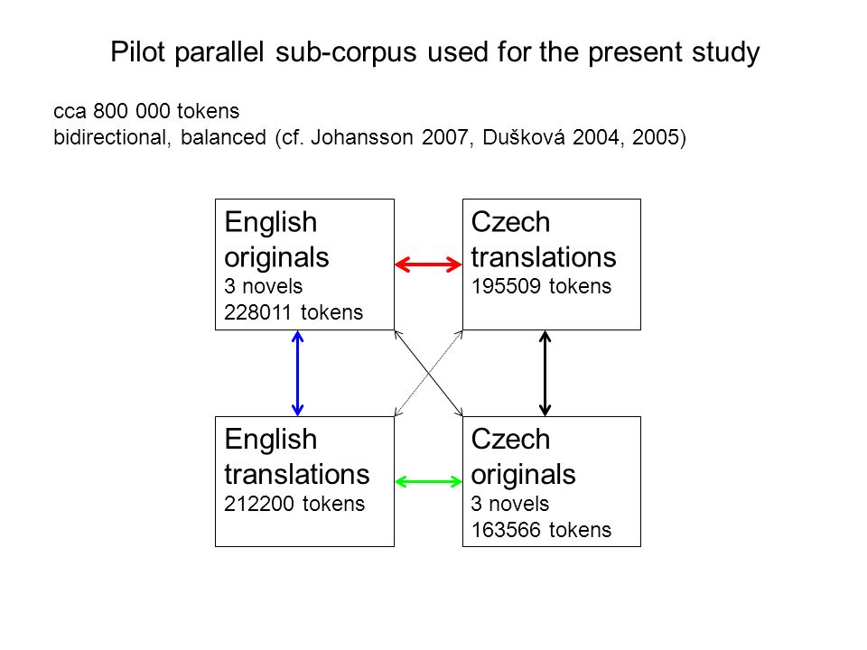 Pilot parallel sub-corpus used for the present study