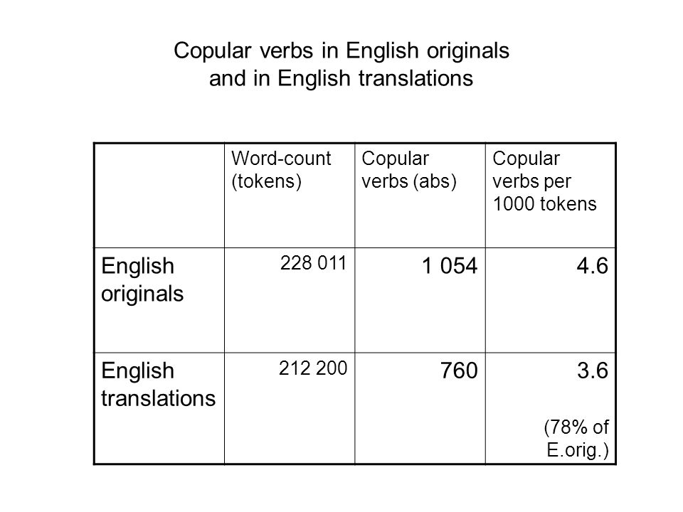 Copular verbs in English originals and in English translations