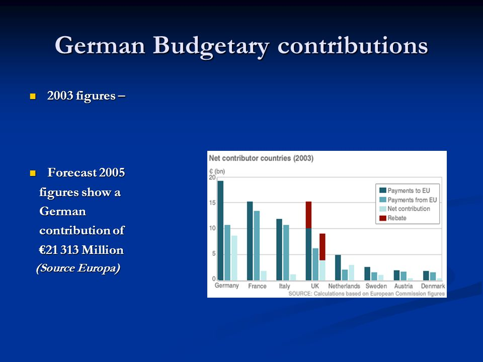 German Budgetary contributions