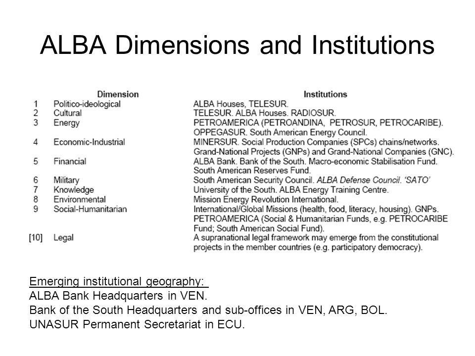 ALBA Dimensions and Institutions