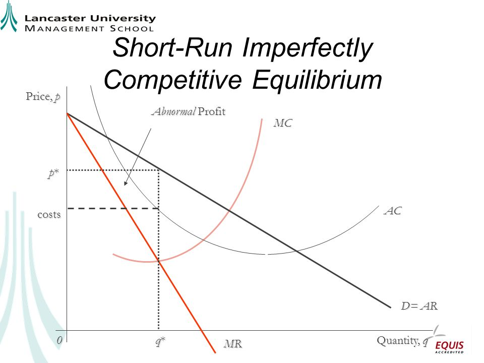 Short-Run Imperfectly Competitive Equilibrium